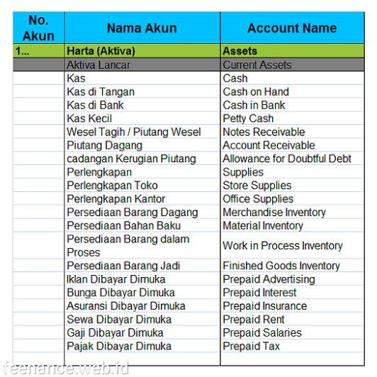 Nama Nama Akun Dalam Akuntansi Dalam Bahasa Inggris Beserta Artinya