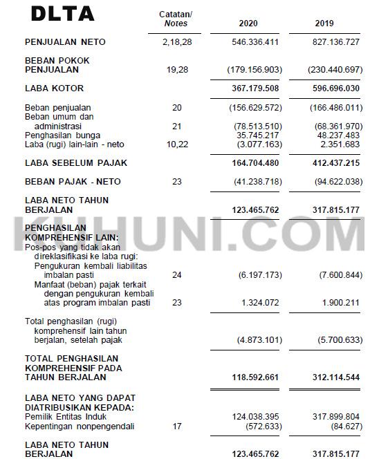 Laporan Keuangan Delta Djakarta DLTA 2020