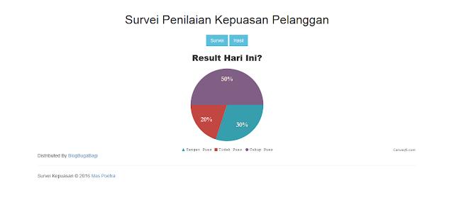 PHP Survei Kepuasan Pelanggan Berbasis Web
