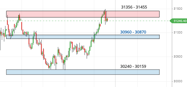 Banknifty Vedic Levels Chart