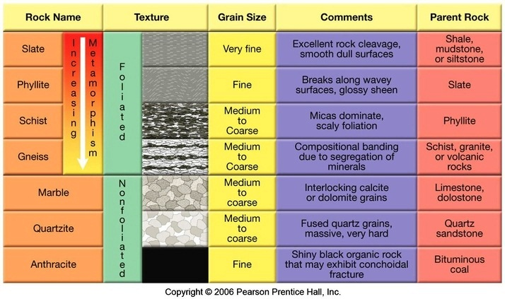 Top 7 Differences Between Metamorphic Rocks and Igneous Rocks