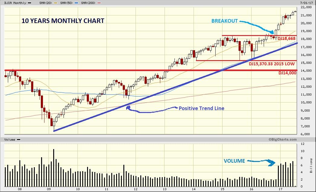 Dow Jones Marketwatch: DJIA New All-time High