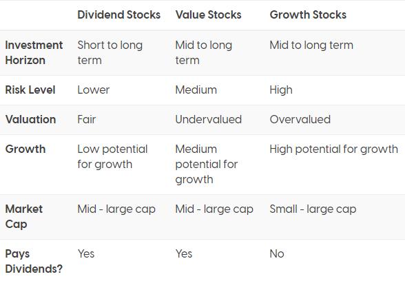 Stock comparison