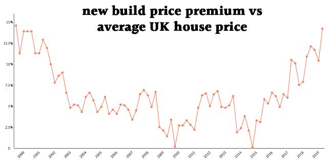 line graph of new build price premium vs average UK house price