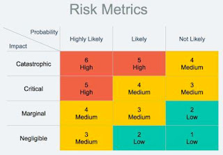 Risk Metrics Examples and Methodology
