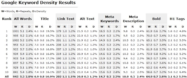 Google keyword density