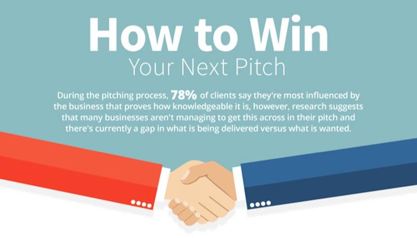 digital marketing sales pitch