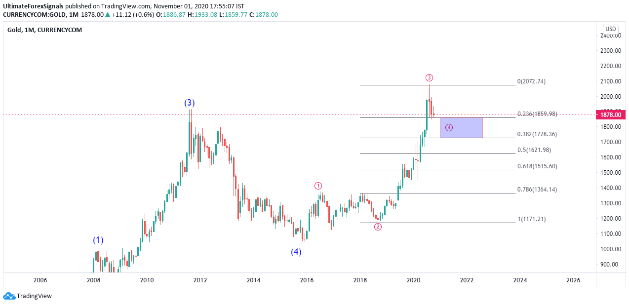 Gold Xau/USD Elliott wave