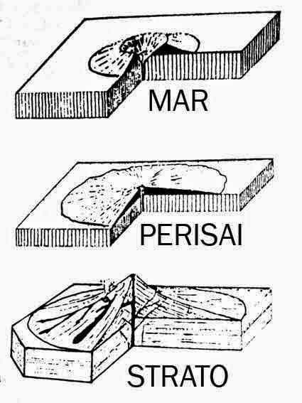 Bentuk Ekstrusi Magma : bentuk, ekstrusi, magma, Belajar, Geografi:, VULKANISME