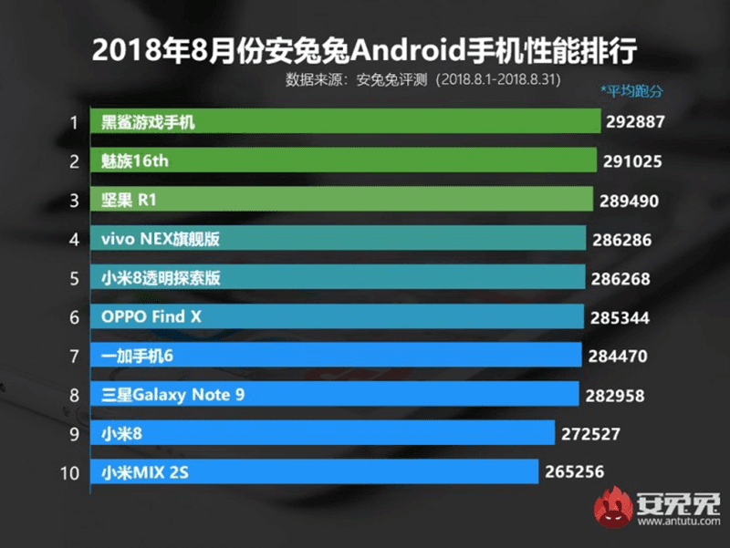 AnTuTu's top 10 highest scoring Android smartphones for August 2018
