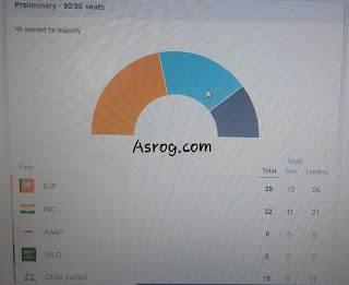 Haryana Election Results 2019 by Asrog.com