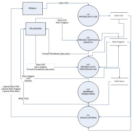 July Natalia: Pengertian Data Flow Diagram (DFD)