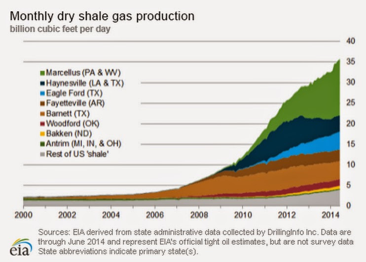 Natural Gas Production Companies In Pennsylvania