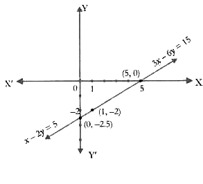 CBSE Class 10 Maths - Lab Activity - Linear Equations (#class10MathsLabActivity)(#cbse2020)(#class10Maths)(#eduvictors)