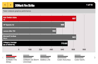 Test benchmark Acer Switch Alpha 12