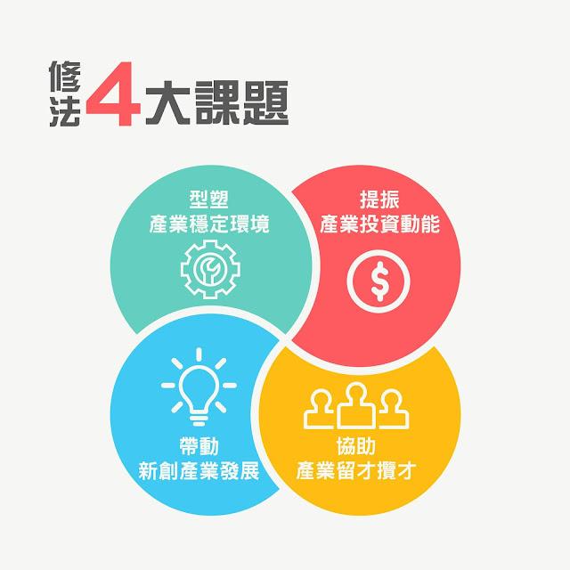 產業創新條例 修法四大課題