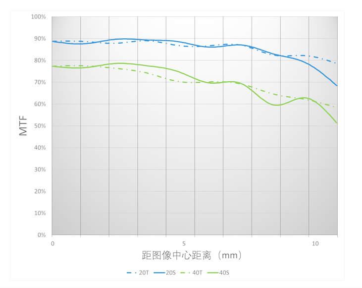 MTF-график объектива Yongnuo YN 25mm f/1.7 STM ASPH