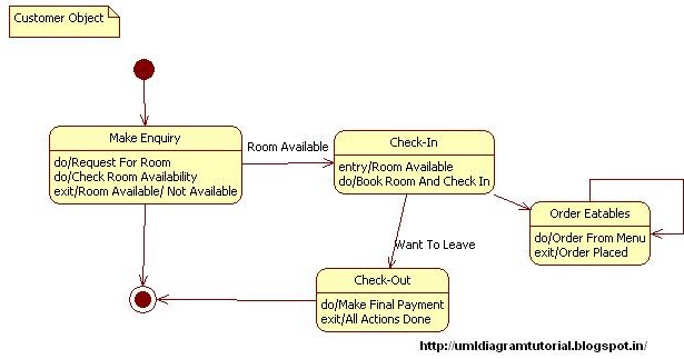 Unified Modeling Language: Hotel Management System - State ...
