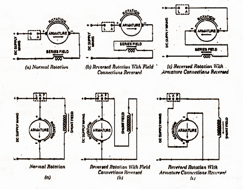 Electrical Topics  Direction Of Rotation Of Dc Motor