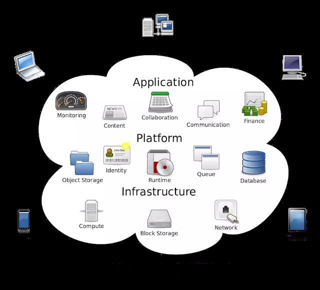 ক্লাউড কম্পিউটিং কি ,cloud-computing-bengali