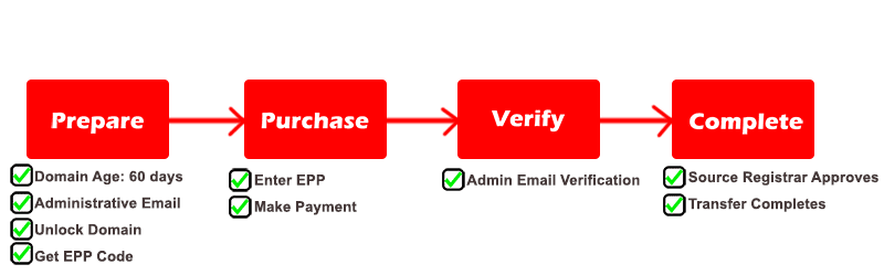 Domain name transfer process represented by a diagram