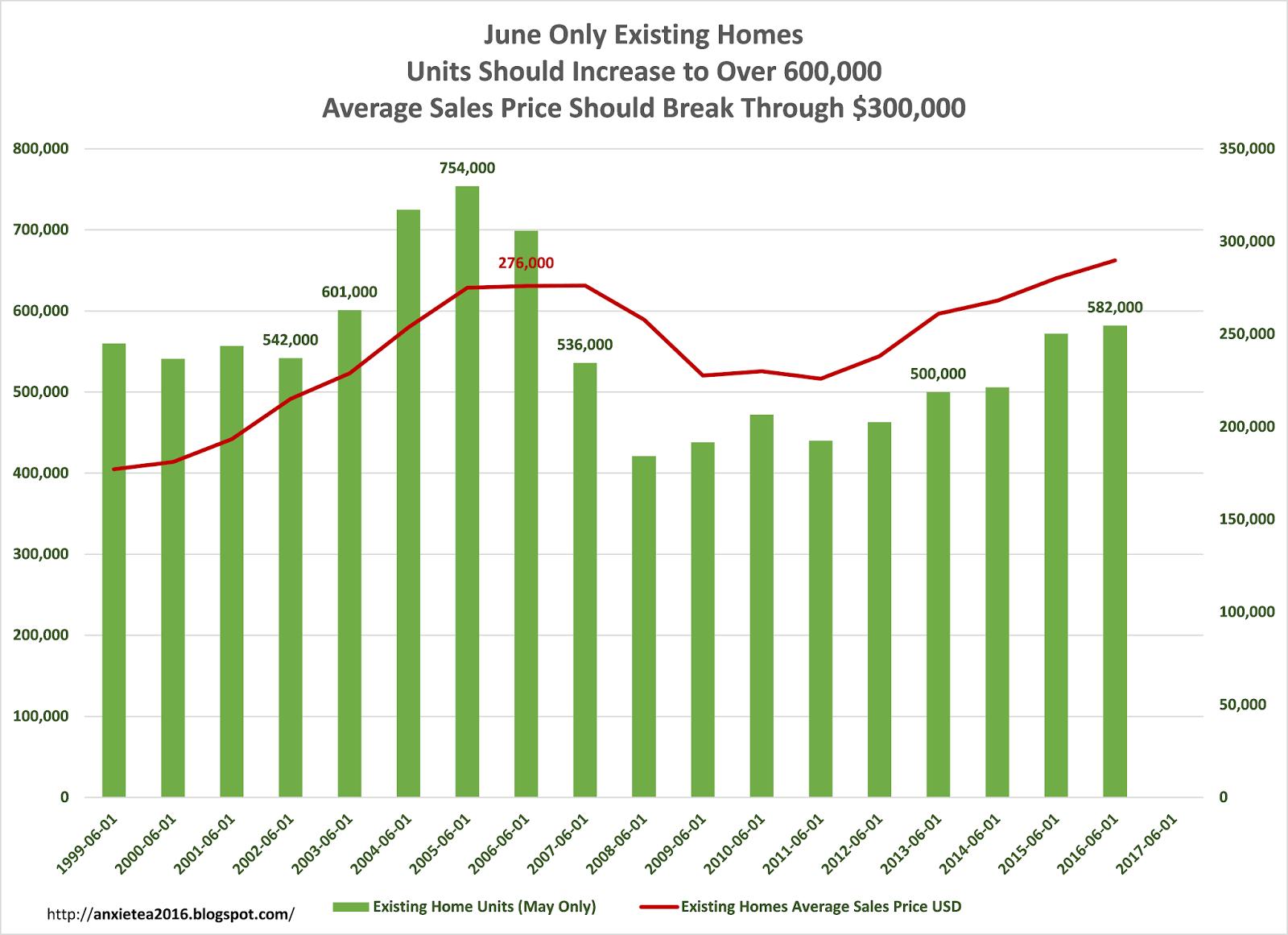 June Real Estate Sales Forecast   Reclaiming Common Sense