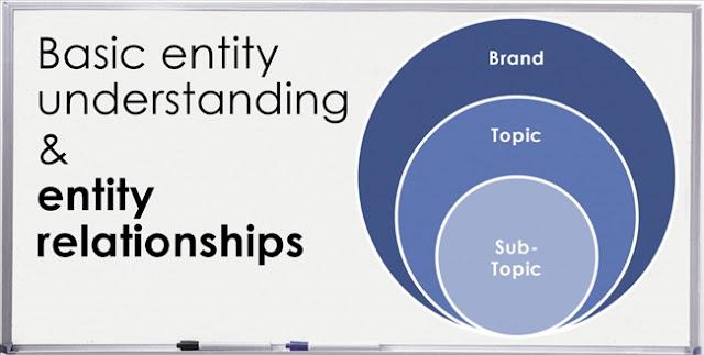 Tối ưu hóa Entity & Knowledge Graph