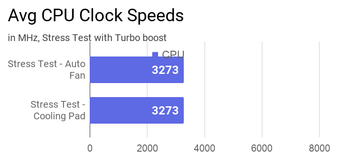 The chart of average clock speeds of CPU during stress test with and without a cooling pad.