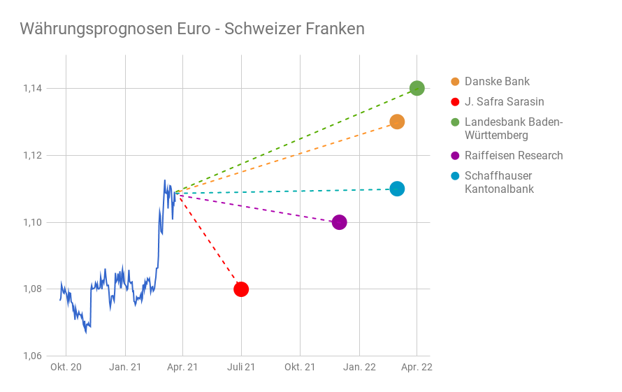 EUR/CHF-Kurs mit eingezeichneten Prognosen von fünf Banken