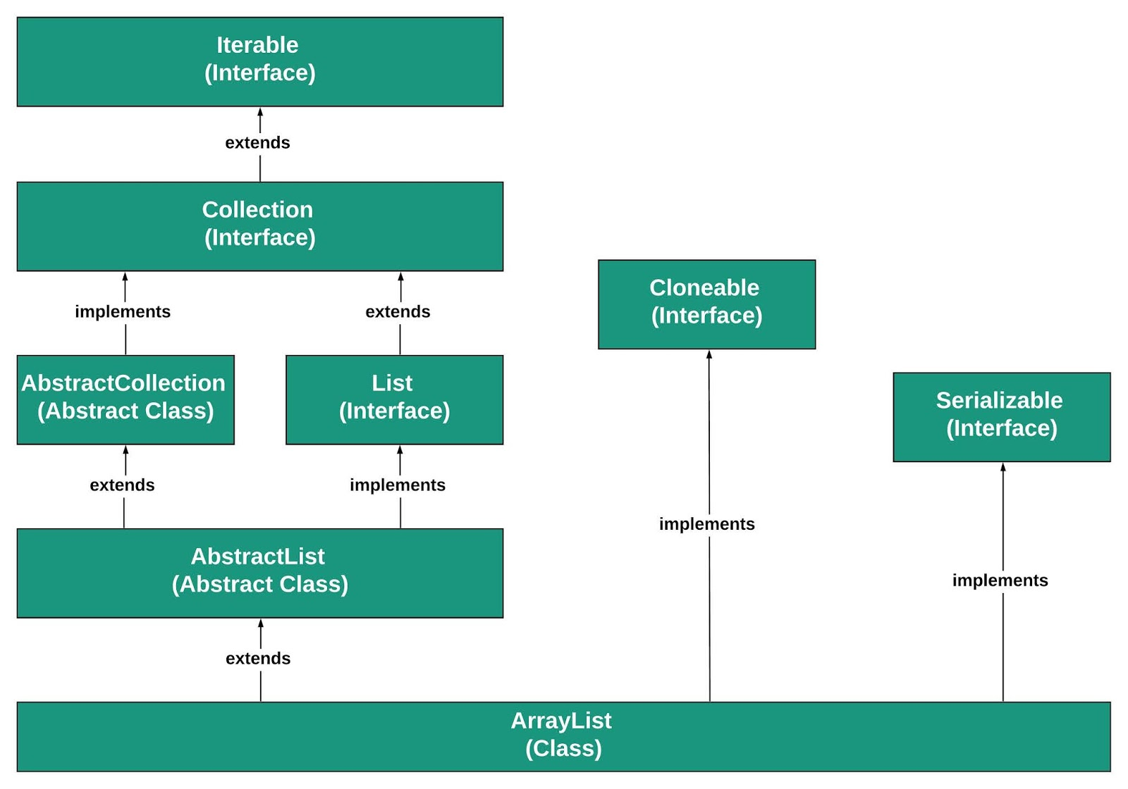 Hierarchy of ArrayList in Java