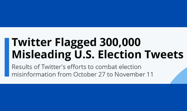Misleading 2020 U.S. Election Tweets Flagged by Twitter