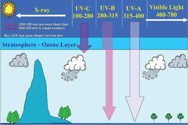 Image showing how UV rays came to earch