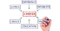 Career development plan.