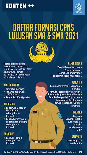 Daftar Formasi CPNS 2021 Untuk SMA Sederajat Sobat Loker Rembang