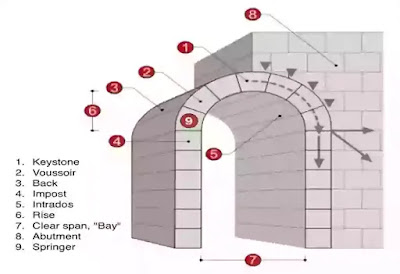 Use of Arch, Arches, Classification of Arches, Civil Engineering, arches feet, Arch, Concrete Arch, Types of Arch, Ishwaranand, Size of Arch, arch design, arch bridge, arch academy of design, arch meaning,