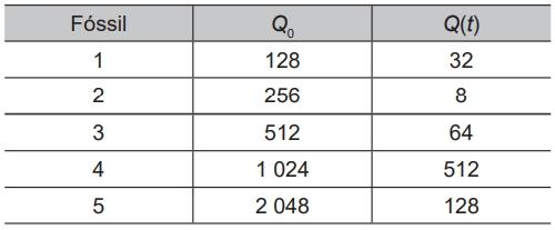 Na tabela temos esses valores juntamente com a quantidade de carbono 14 nas referidas espécies vivas.