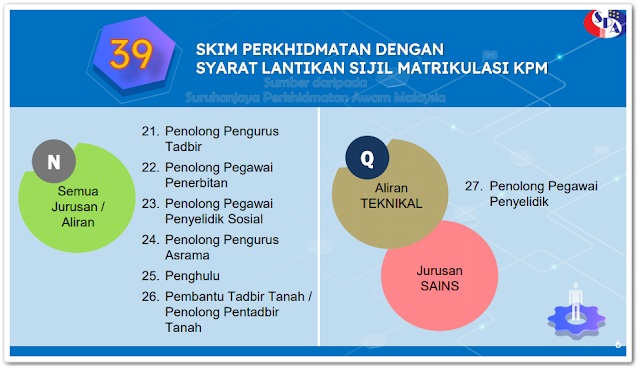 Sistem Pendaftaran Pekerjaan Suruhanjaya Perkhidmatan Awam Malaysia (SPA9)