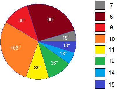 Pie-chart