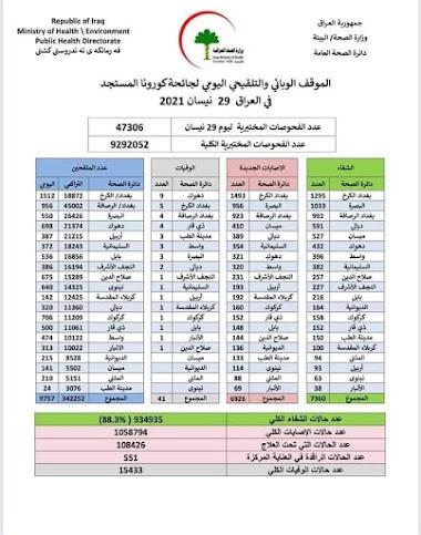 الموقف الوبائي والتلقيحي اليومي لجائحة كورونا في العراق ليوم الخميس الموافق ٢٩ نيسان ٢٠٢١