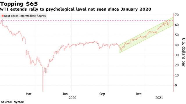 Oil Soars Above $66 With Saudi Supply Gamble Buoying Crude Bulls - Bloomberg