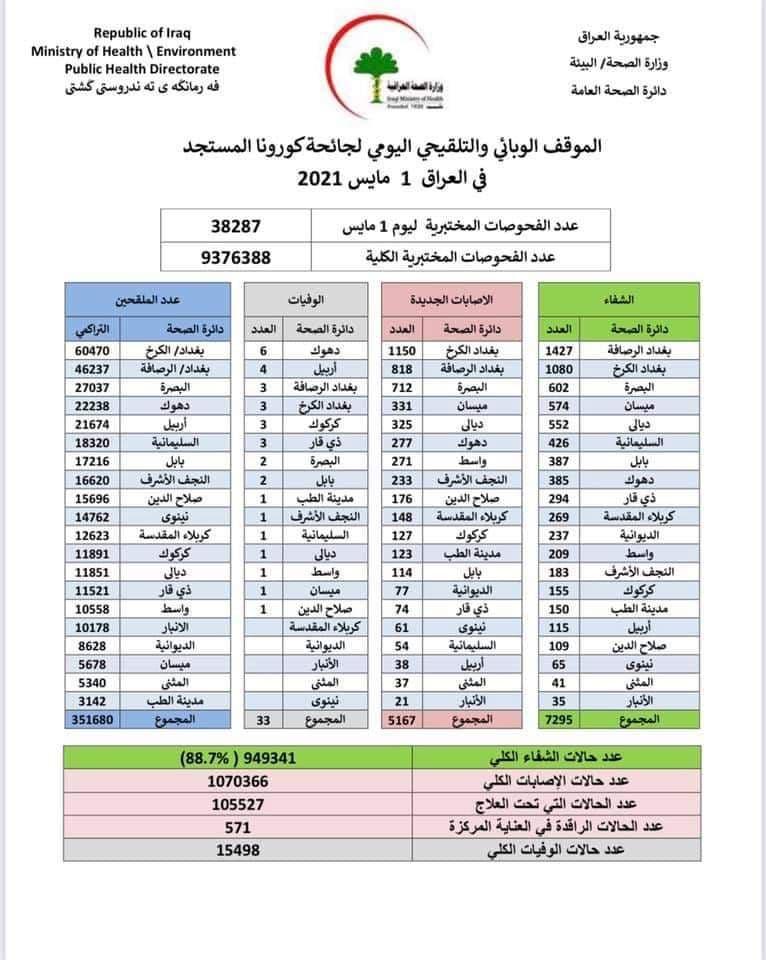 الموقف الوبائي والتلقيحي اليومي لجائحة كورونا في العراق ليوم السبت الموافق ١ ايار ٢٠٢١