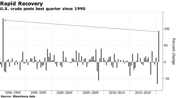Oil's Rebound From Historic Crash Brings Best Quarter Since 1990 - Bloomberg
