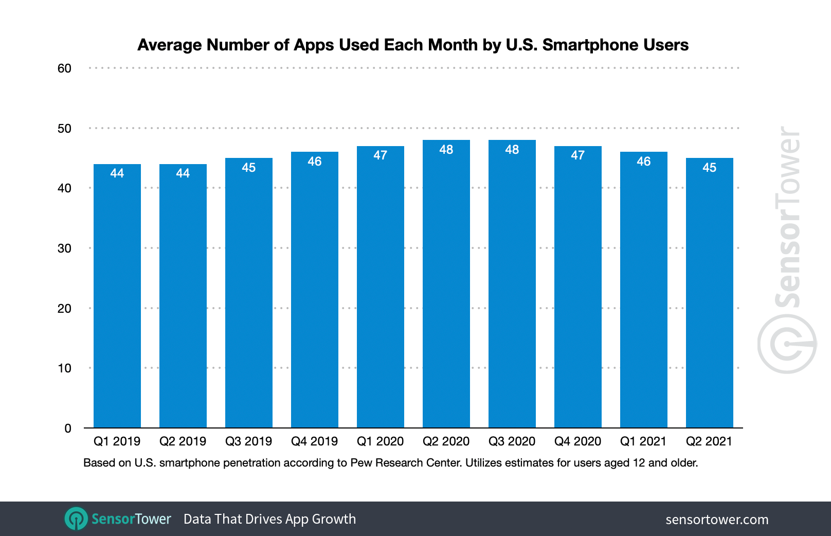 Charts shows average number of apps on a phone in 2021