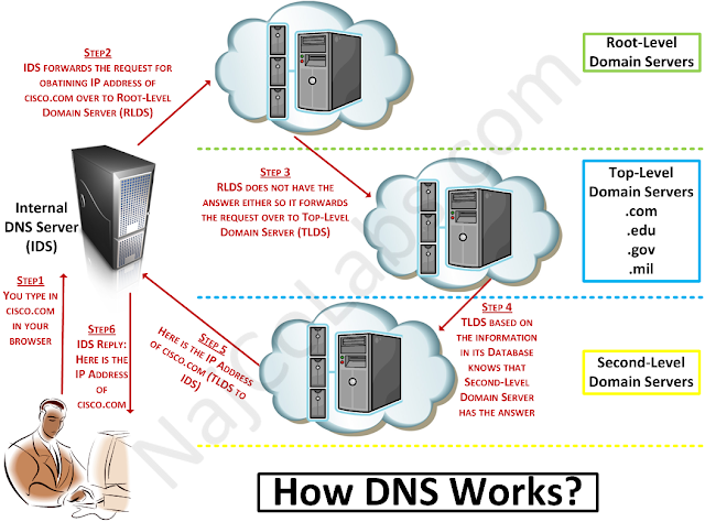 How DNS works?