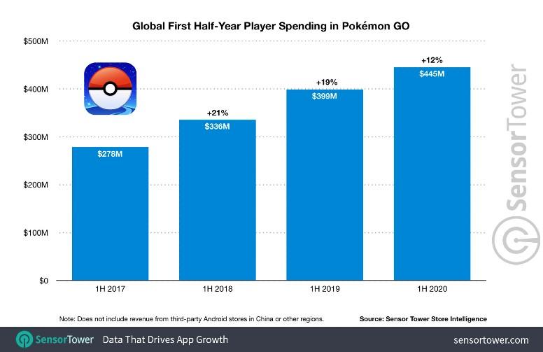 Pokémon GO Receita