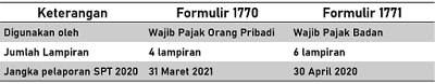 tabel perbedaan 1770 dan 1771