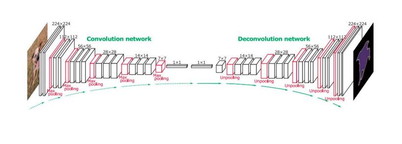 showing convolution and deconvolution