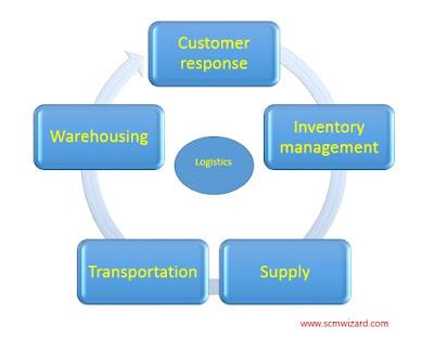 Top Five Trends In Logistics Activities To Watch