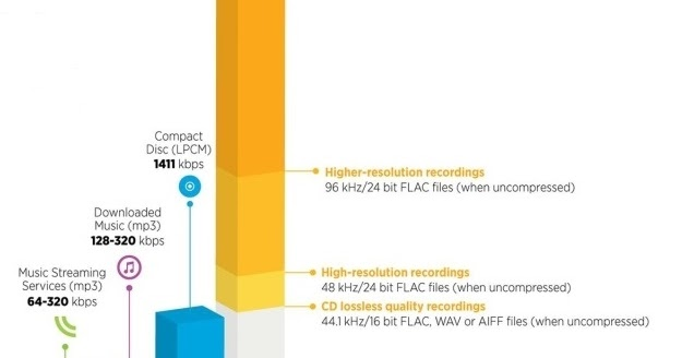 Kvalita digitální hudby - MP3 versus FLAC | Psychedelic Rider