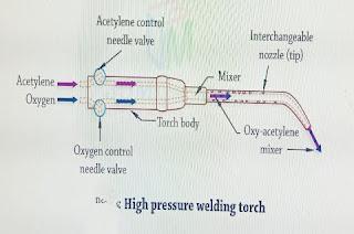 High pressure or equal pressure torch